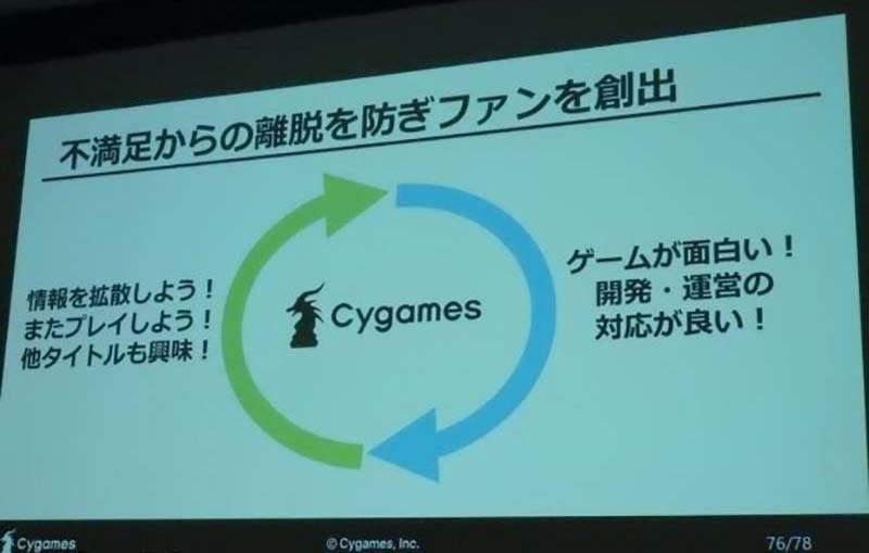 """如何留住游戏玩家 Cygames""""巩固玩家理论""""引热议"""