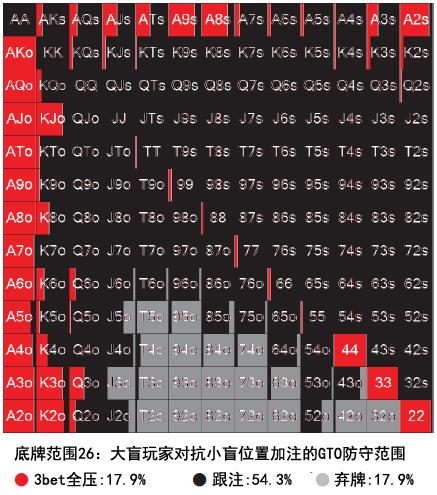 书籍连载:现代扑克理论02-博奕论基础-3