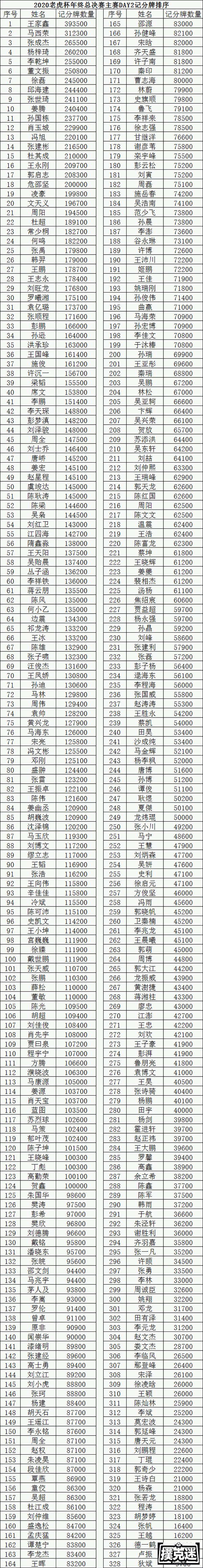 2020 TPC老虎杯年终总决赛 | 选手眼中的老虎杯,共328人晋级主赛Day2!