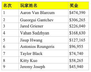 Aaron Van Blarcum斩获2019WPT扑克传奇人物主赛冠军,入账$474,390
