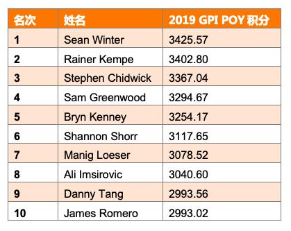 GPI:Sean Winter重回POY榜首,Chidwick领跑全榜
