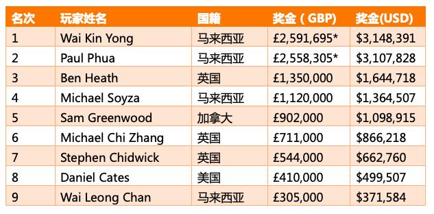 Wai Kin Yong斩获传奇伦敦主赛冠军,揽获奖金£2,591,695