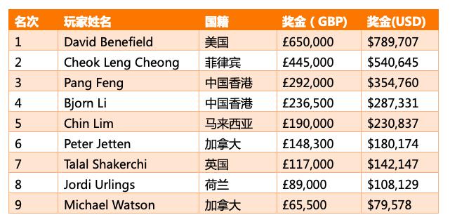 David Benefield斩获传奇伦敦站£25K断牌赛胜利!
