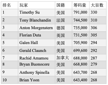 2019 WSOP主赛Day2ab:Timothy Su暂时领跑,Qui Nguyen排名靠前
