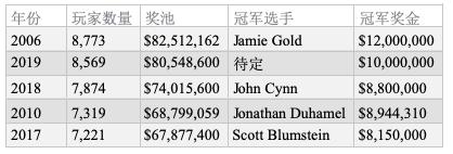 2019 WSOP主赛Day2C:Julian Milliard领跑全场,卫冕冠军John Cynn晋级!