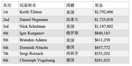 Keith Tilston击败丹牛斩获2019 WSOP $100K豪客赛冠军