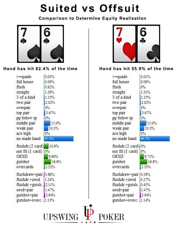 底池权益实现如何影响你游戏的每一手牌