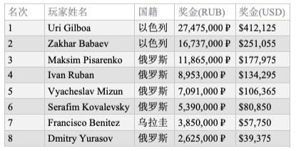 Uri Gilboa斩获EPT索契主赛冠军,揽获奖金₽27,475,000 (~$410,000)