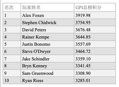 GPI:Sean Winter领跑POY排名;Foxen仍位居总榜第一