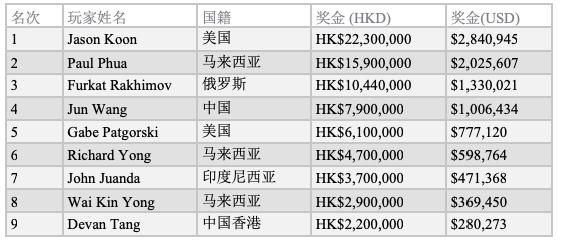 Jason Koon斩获传奇百万短牌赛冠军,再创短牌总收入纪录